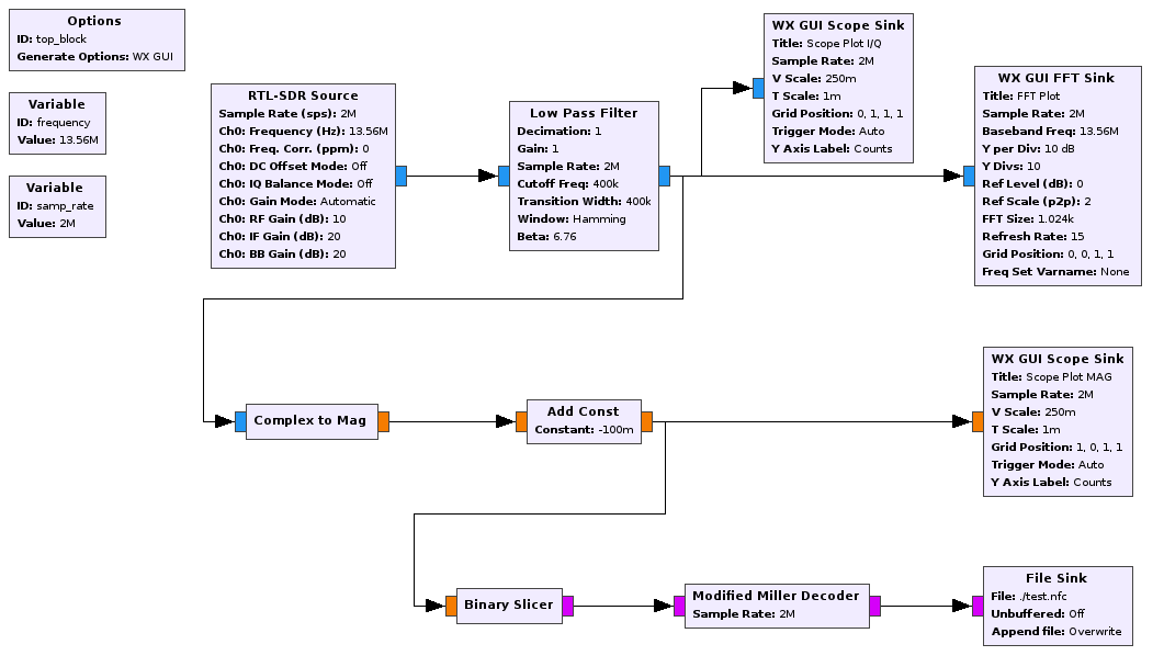 Sniffing and decoding NFC with a DVB-T stick (RTL-SDR) and